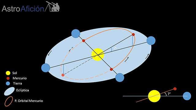Esquema tránsito solar de Mercurio