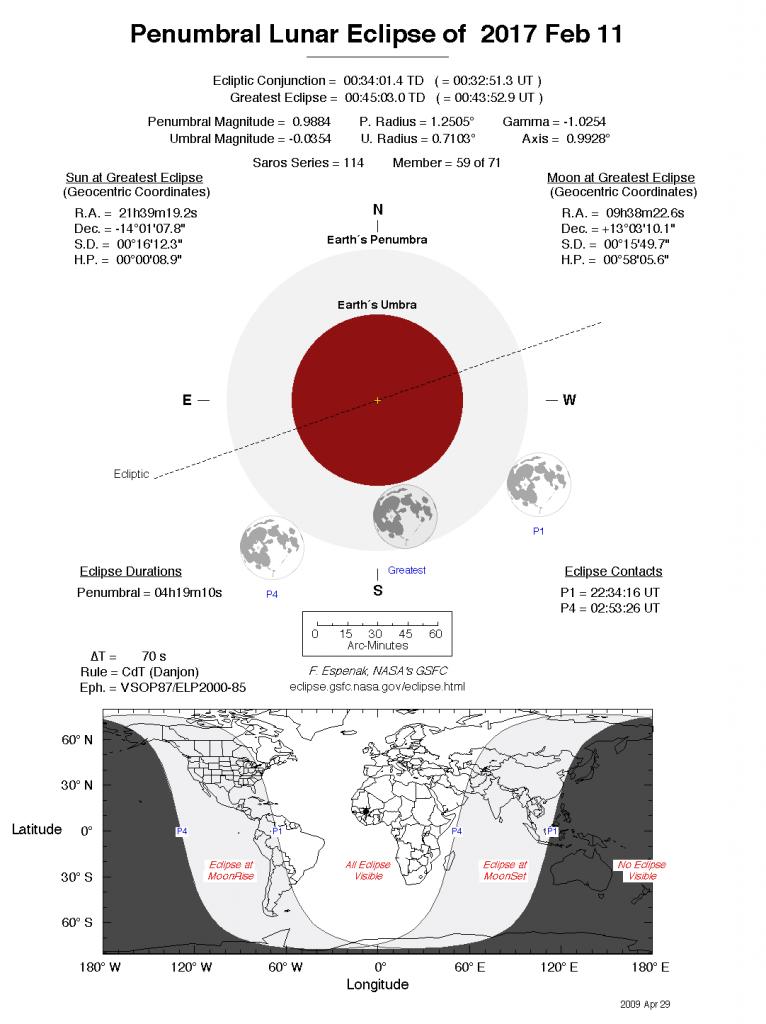 Detalle de eclipse lunar penumbral. Fuente: NASA