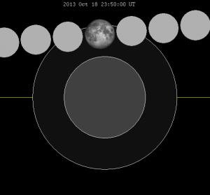 Lunar_eclipse_chart_close-2013Oct18