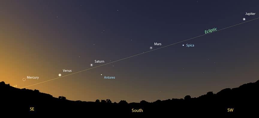 Resultado de imagen para planetas en la eclíptica