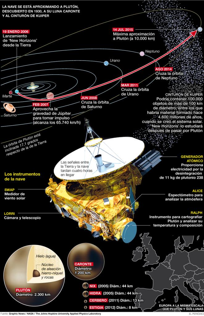 Infografía de la Sonda New Horizons