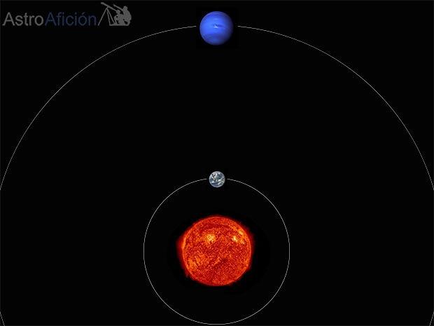 Oposición de Neptuno respecto al Sol