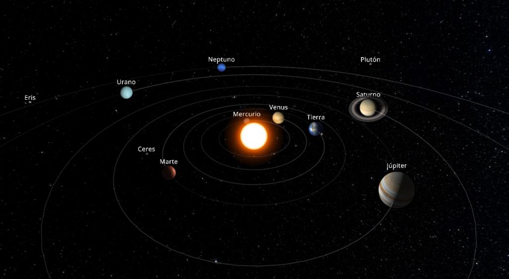 Posición de los planetas del sistema solar en junio de 2017
