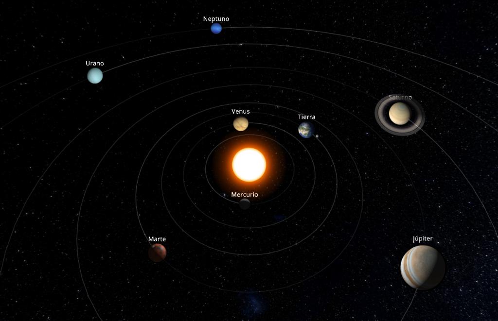 Posición relativa re los planetas el 1 de julio de 2017. No a escala.