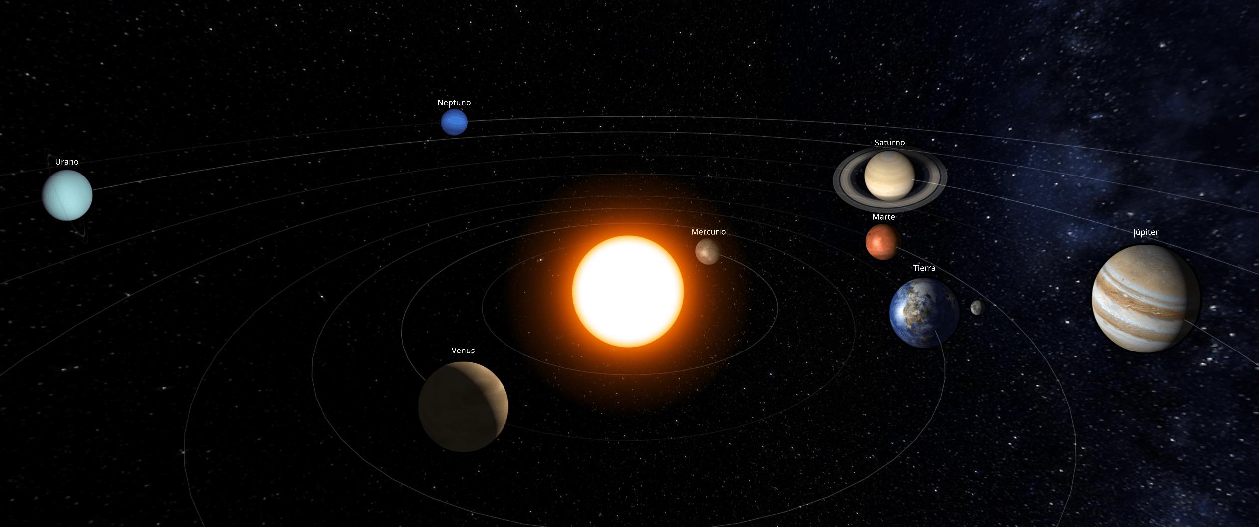 Posición de los planetas del Sistema Solar a comienzos de mayo de 2018
