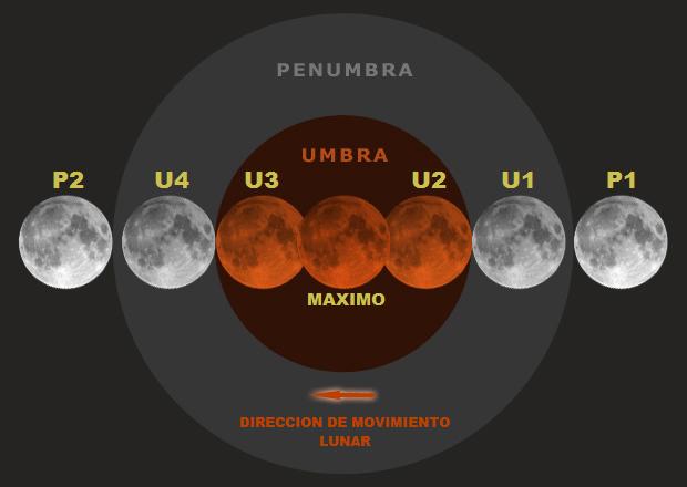 Diagrama_de_contactos_en_un_eclipse_lunar