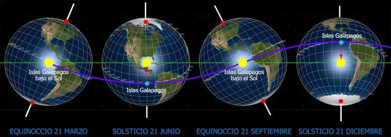 Representación de los solsticios y los equinoccios