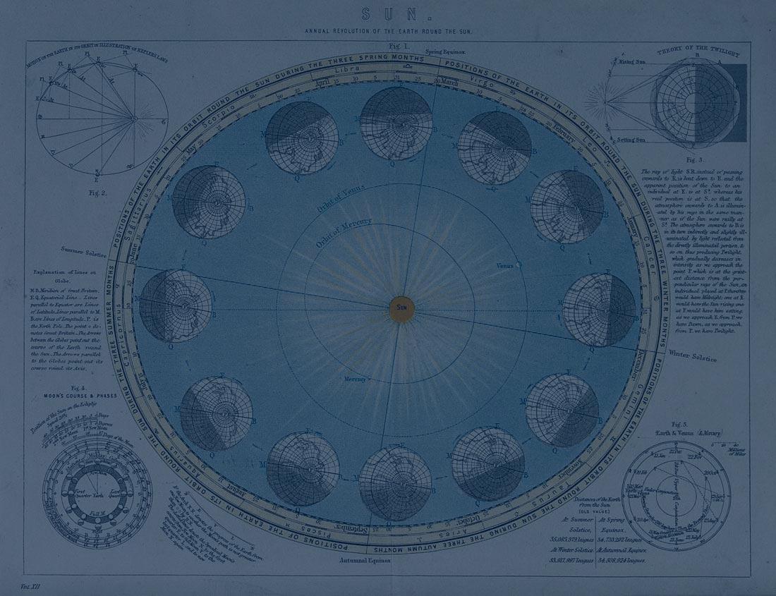 Explicadion de los Equinoccios y Solsticios