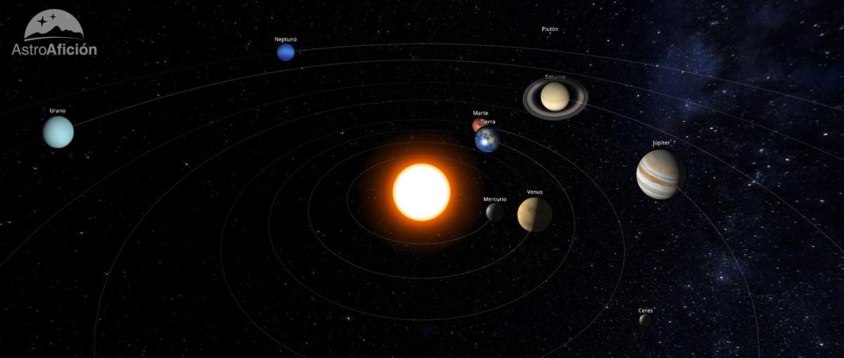 Posición de los planetas del Sistema Solar en julio de 2018