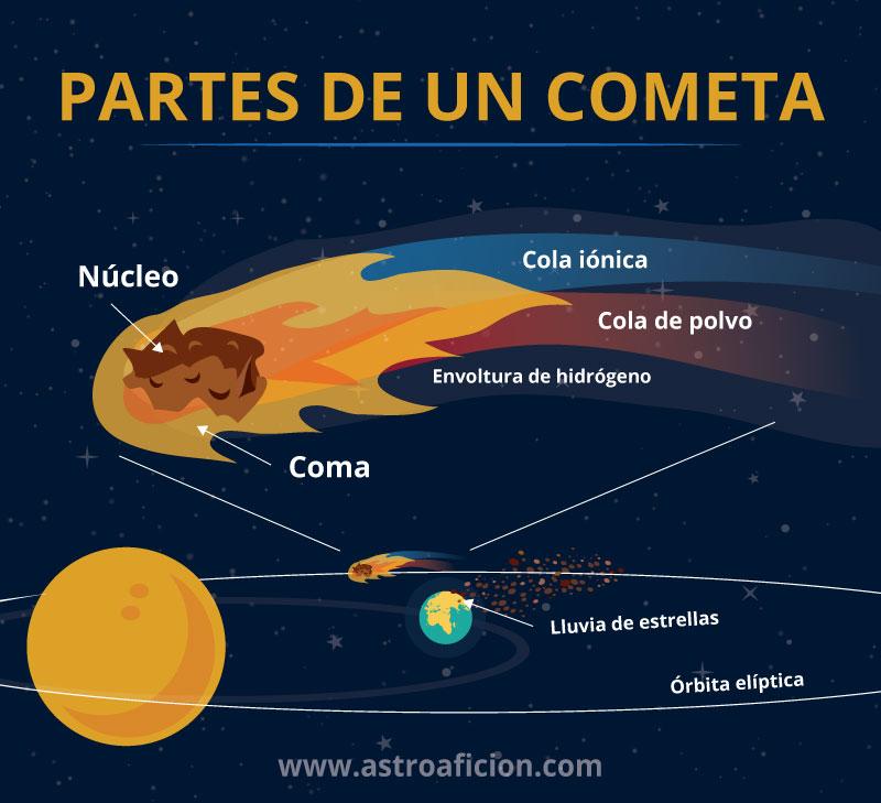 Partes-cometa
