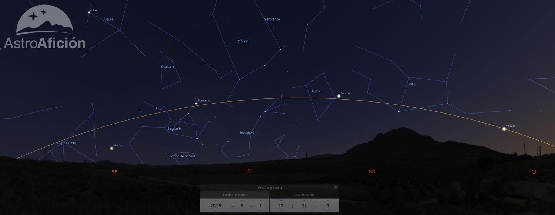 Situación de la eclíptica y los planetas a principios de agosto