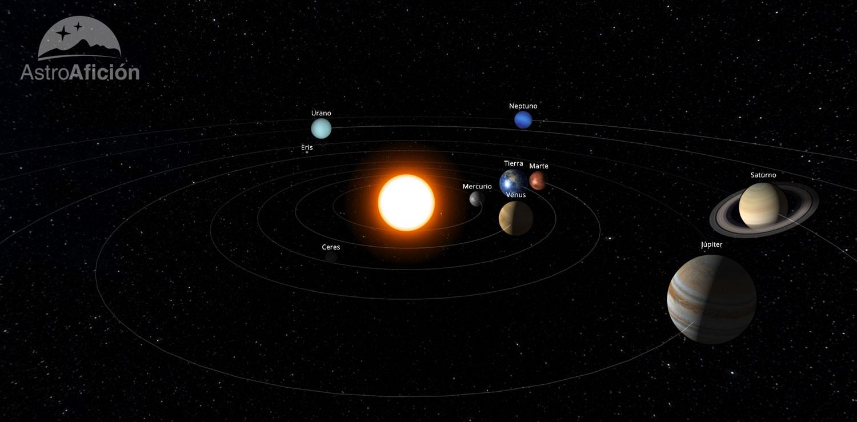 Situación de los planetas del Sistema Solar en agosto de 2018