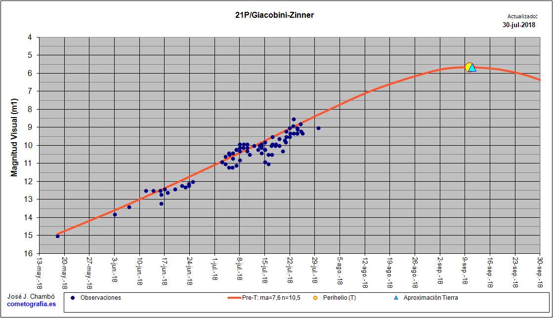 Curva de luz del cometa 21P/Giacobini-Zinner. Crédito: José J. Chambó