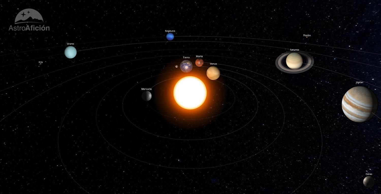 Posición de los planetas en el sistema solar septiembre de 2018