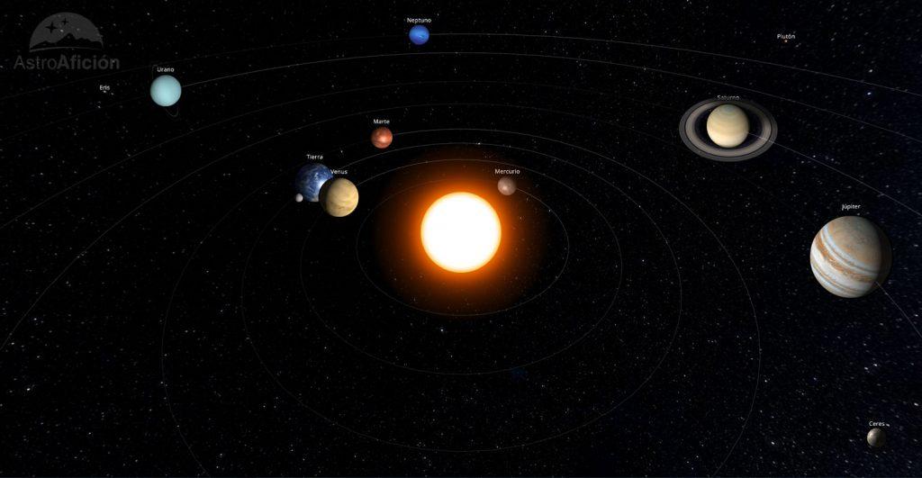 Representación del Sistema Solar en noviembre de 2018