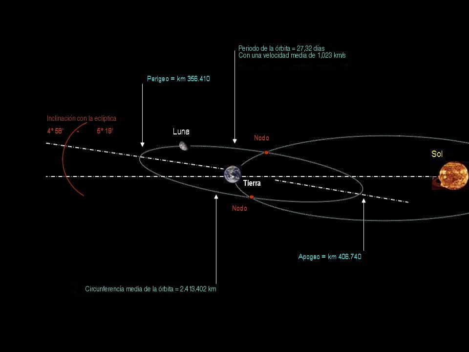 Comparación entre la órbita terrestre y la lunar