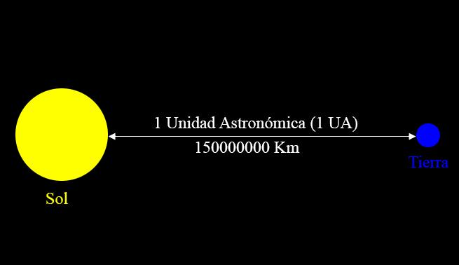 unidad-astronomica