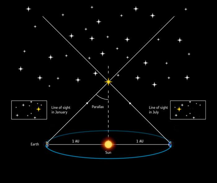 Paralaje-astronomico-distiancia-estrellas