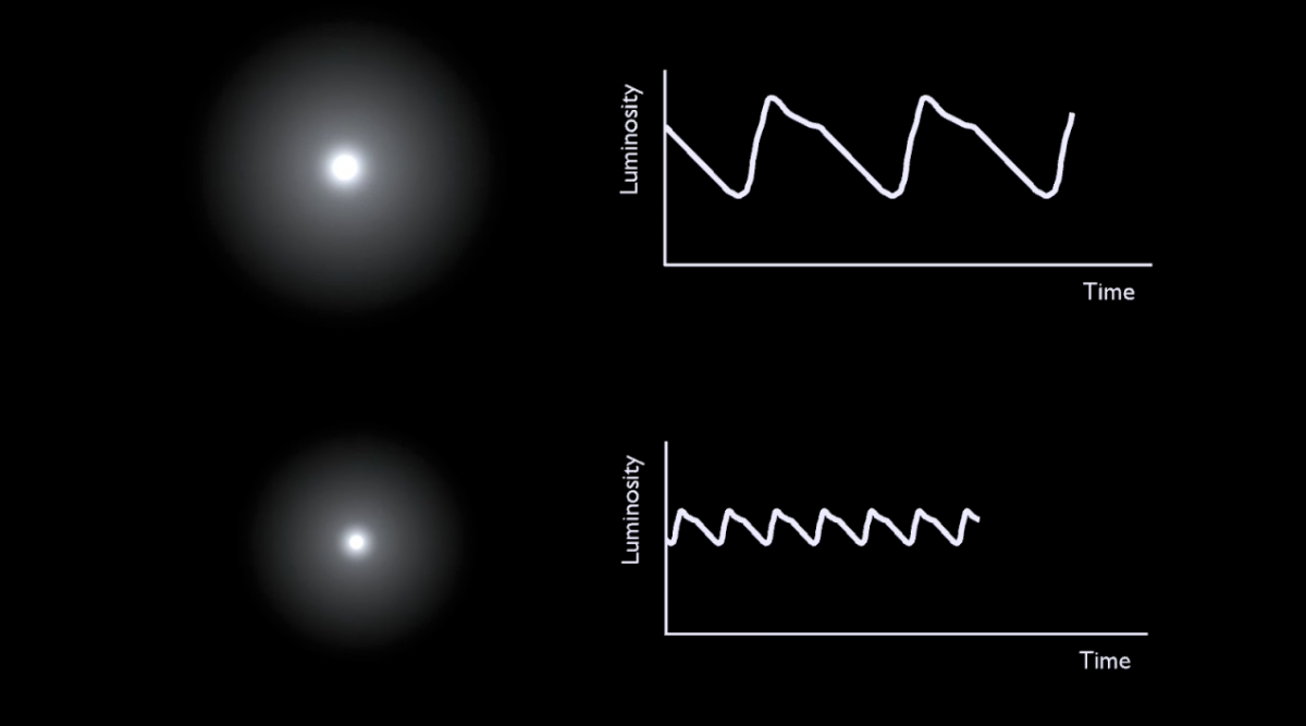 Cómo se mide la distancia a las estrellas II: Cefeidas