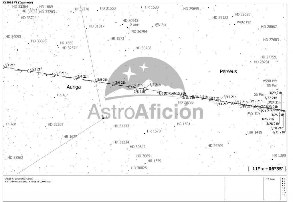 Localización del cometa C/2018 Y1 (Iwamoto) en marzo de 2019