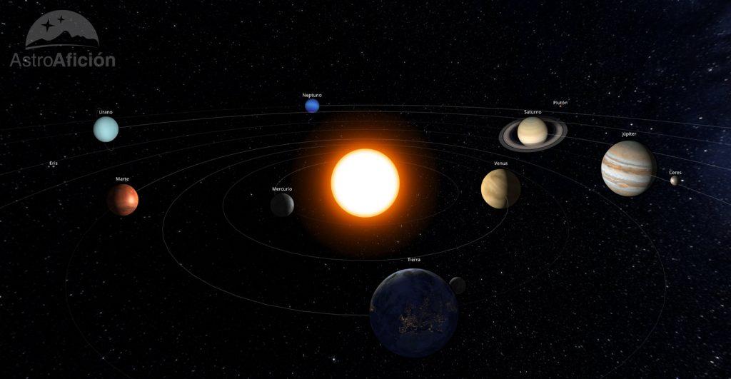 Representación del Sistema Solar en marzo de 2019