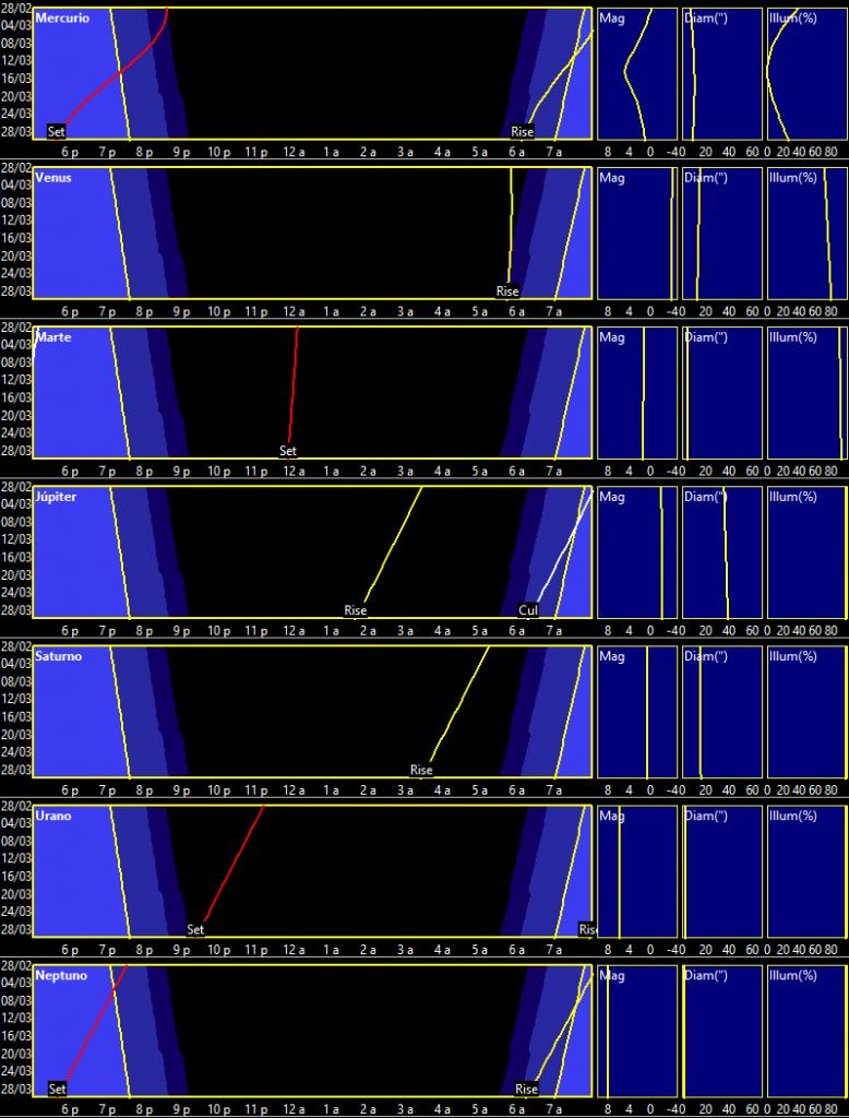 Curvas de visibilidad planetaria marzo de 2019
