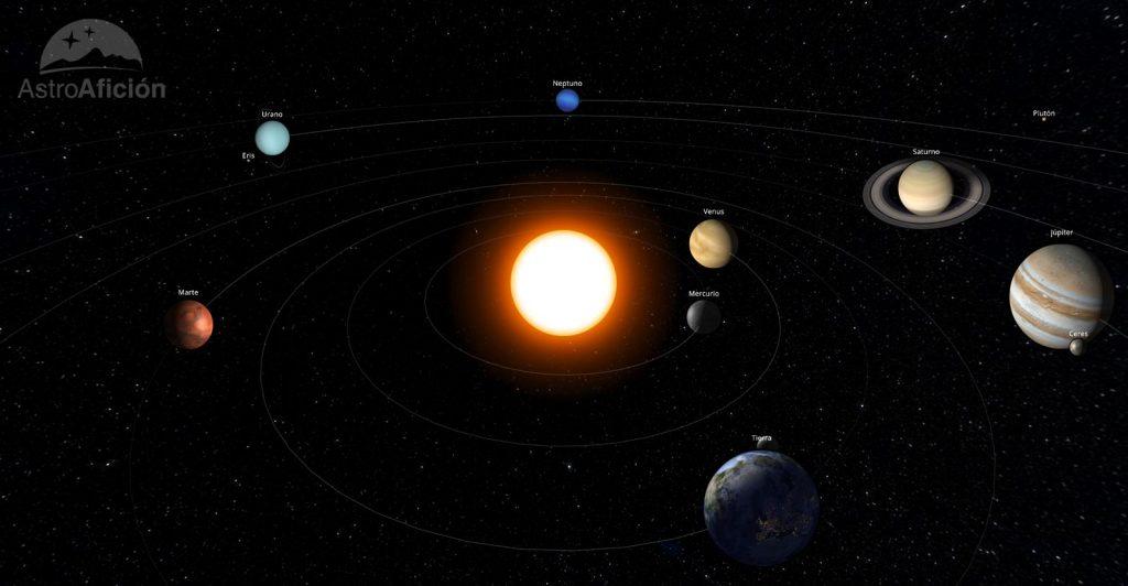 Posición de los planetas en el Sistema Solar en Abril de 2019