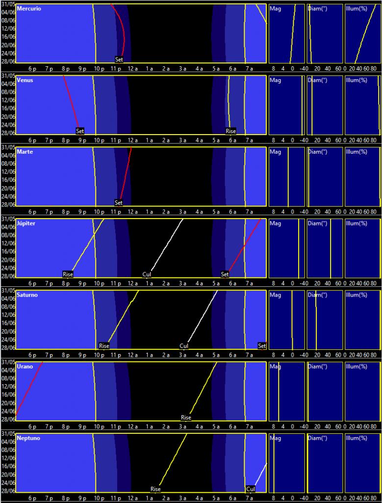 Curvas de visibilidad planetaria en junio de 2019.