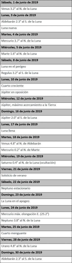 Efemérides astronómicas junio 2019