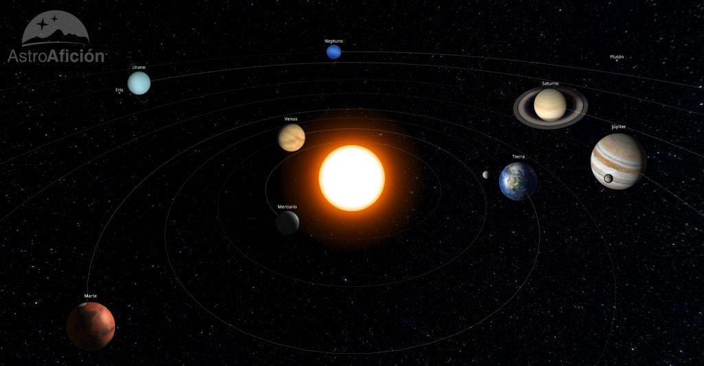 Sistema Solar. Junio de 2019
