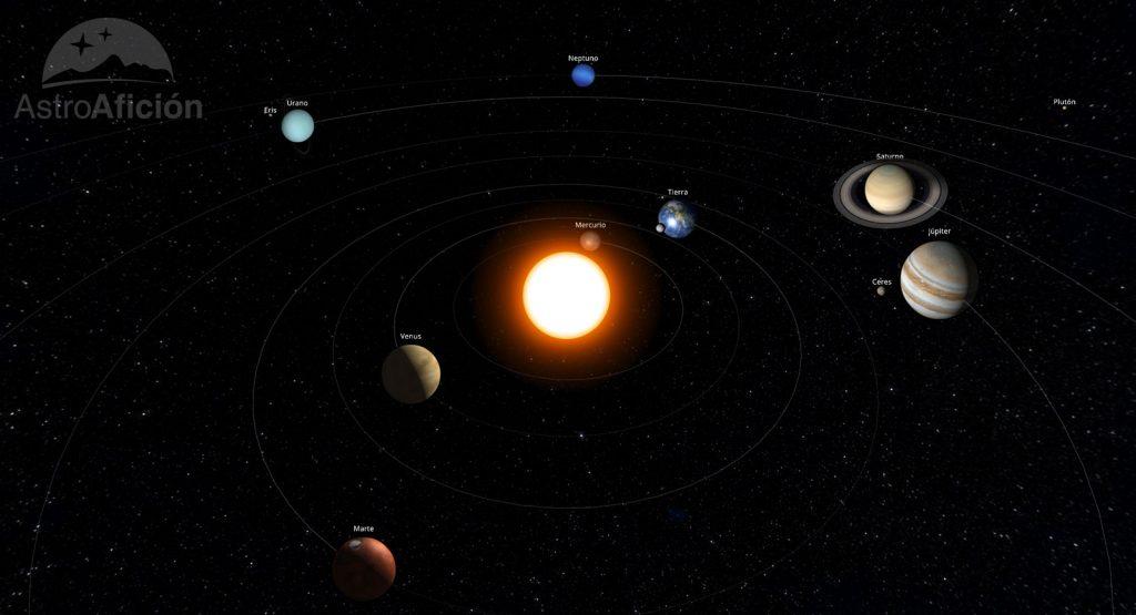 Posición de los planetas del Sistema Solar en agosto de 2019