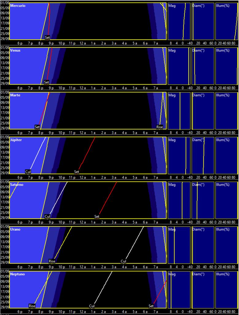 Curvas de visibilidad planetaria en septiembre de 2019
