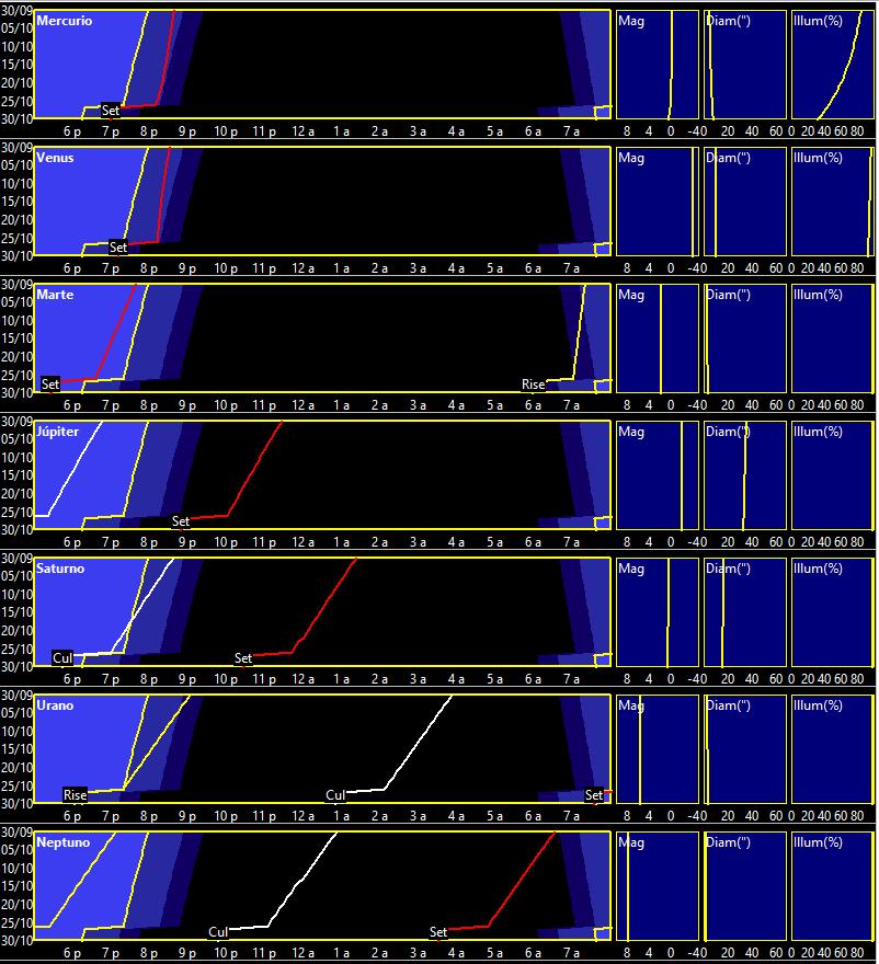 Curvas de visibilidad planetaria en octubre de 2019