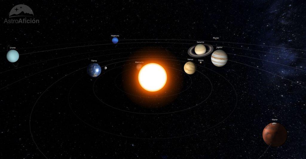 Sistema Solar en noviembre de 2019