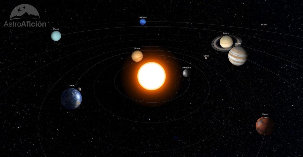 Sistema Solar en enero de 2020