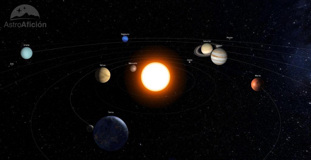 Representación del Sistema Solar en febrero de 2020