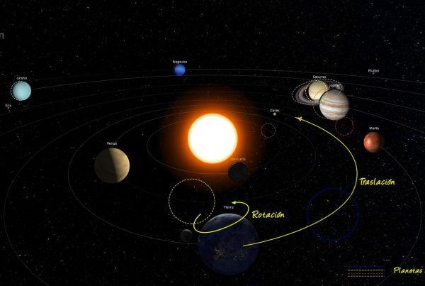 Sistema Solar en marzo de 2020