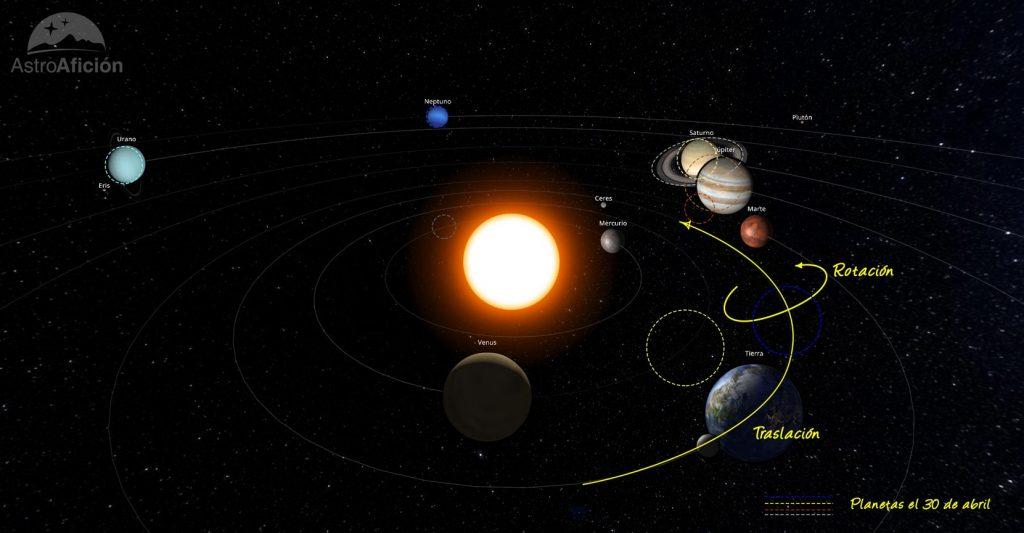 Posición de los planetas del Sistema Solar en abril de 2020