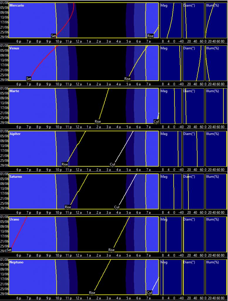 Curvas de visibilidad planetaria en junio de 2020