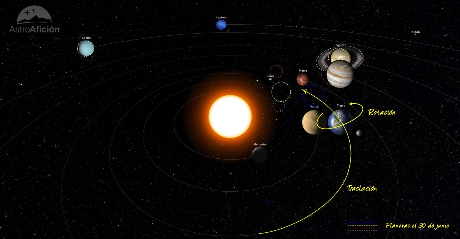 Efemérides astronómicas: Junio de 2020