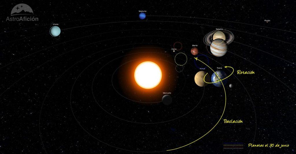 Representación del Sistema Solar en junio de 2020