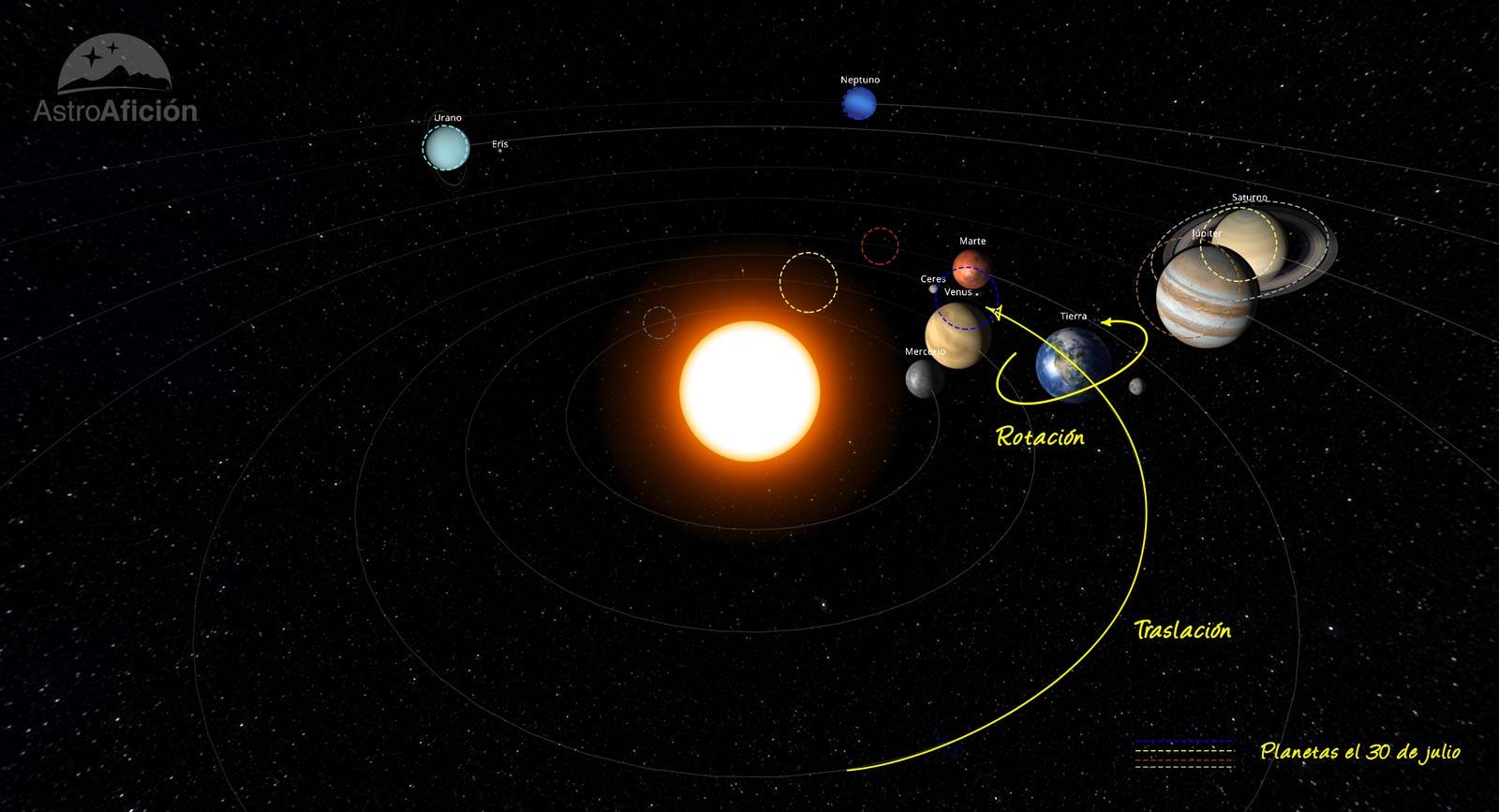 Planetas del Sistema Solar en julio de 2020
