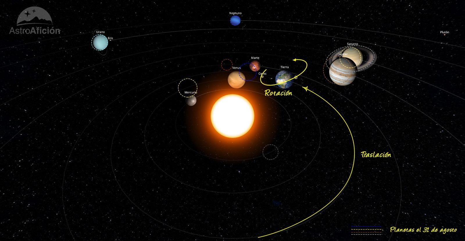 Planetas del Sistema Solar en agosto de 2020