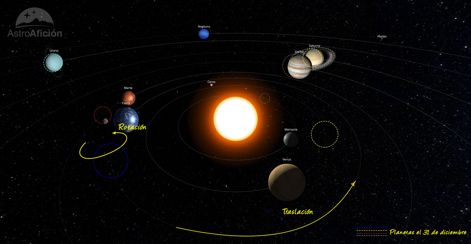 Simulación del Sistema Solar en diciembre de 2020
