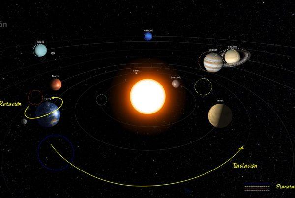Representación del Sistema Solar en enero de 2021