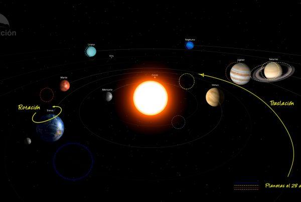 Sistema Solar en febrero de 2021