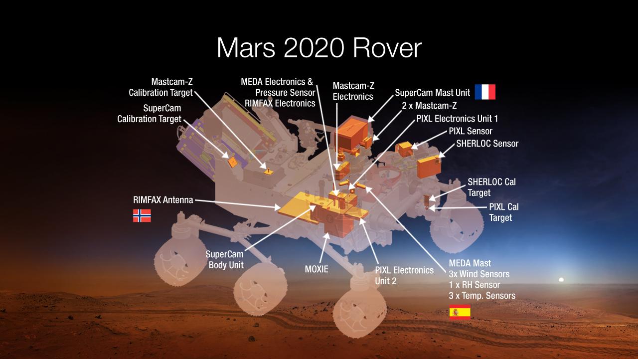 Efemérides astronómicas de marzo de 2021