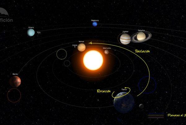 Evolución del Sistema Solar en abril de 2021