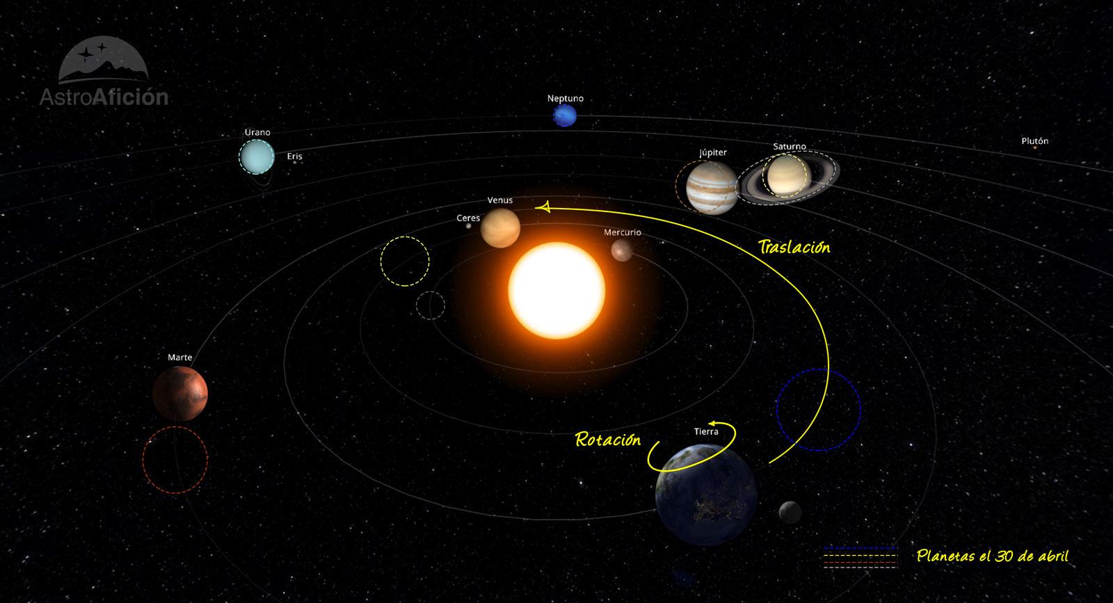 Efemérides astronómicas de abril de 2021