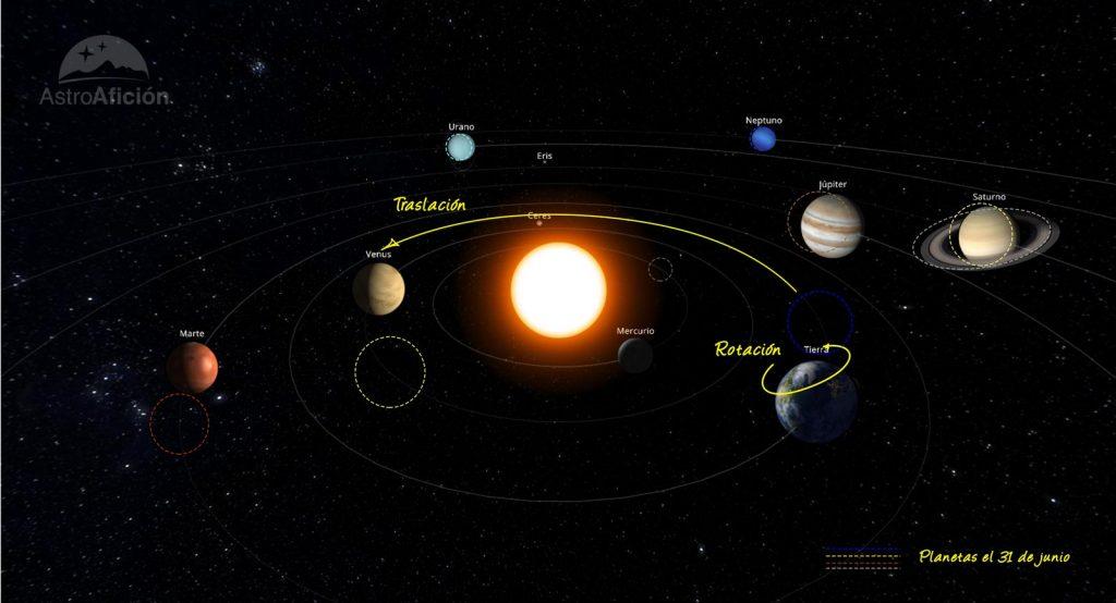 Evolución del Sistema Solar en junio de 2021